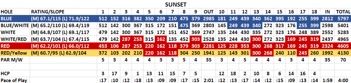 SunsetScorecard2